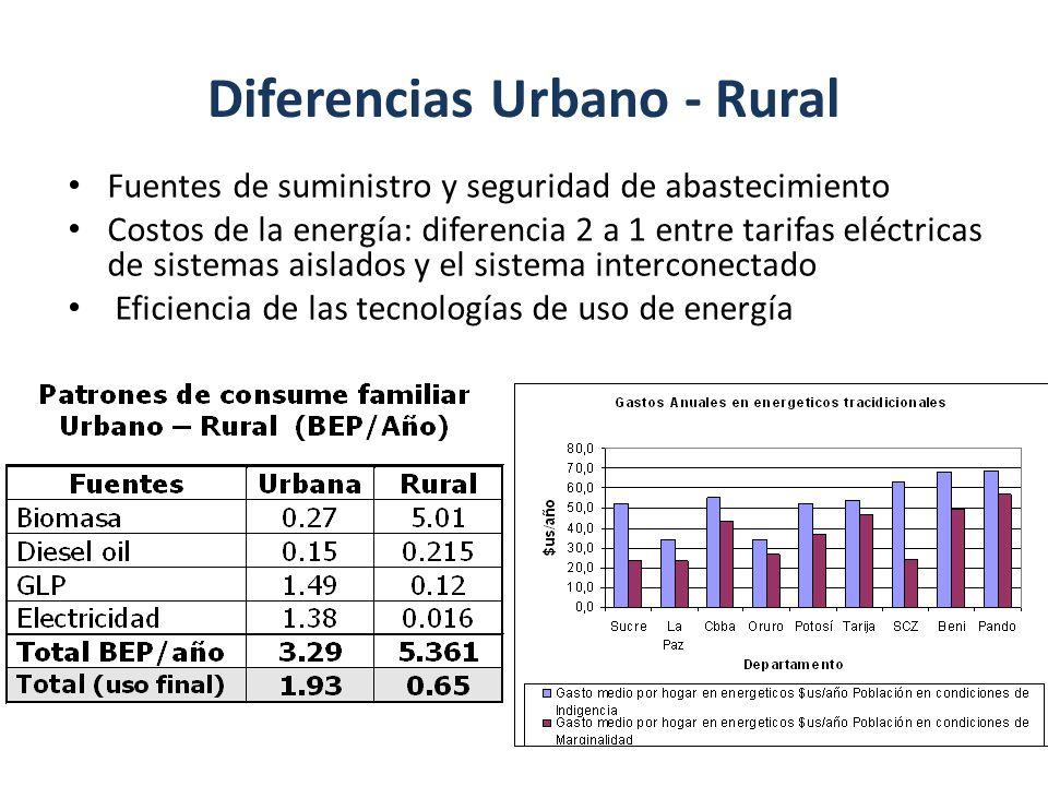 Diferencias Urbano - Rural Fuentes de suministro y seguridad de abastecimiento Costos de la energía: diferencia 2 a 1 entre tarifas eléctricas de sist
