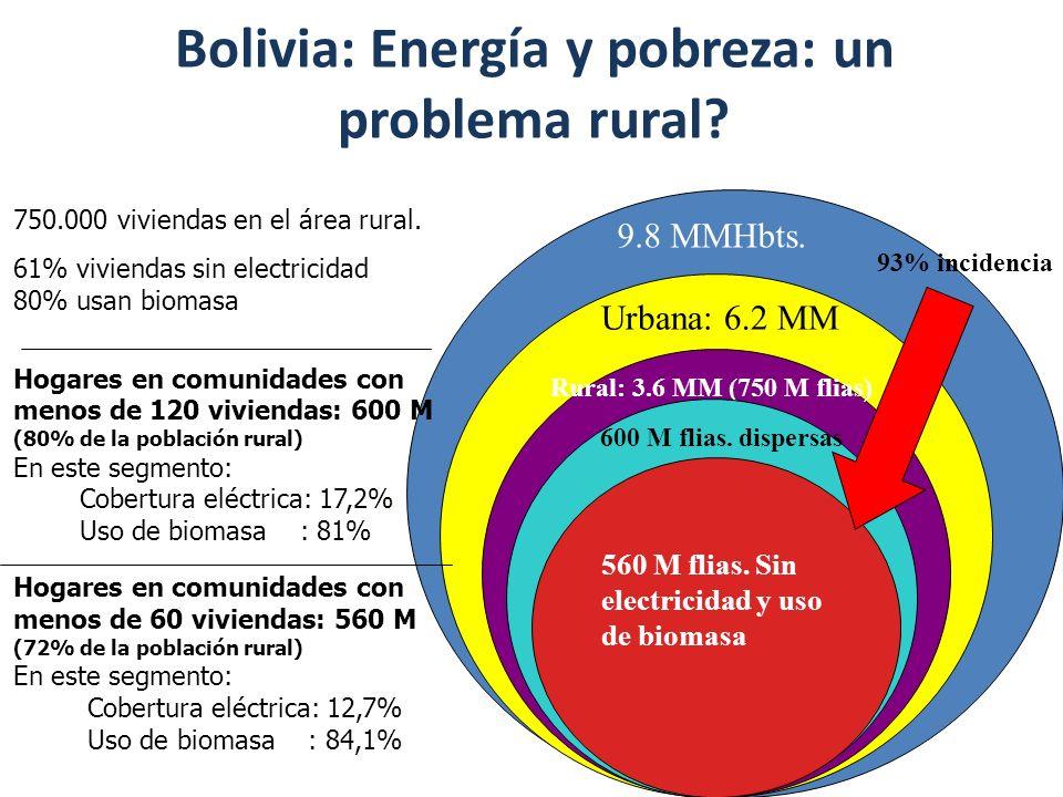 Bolivia: Energía y pobreza: un problema rural? 9.8 MMHbts. Urbana: 6.2 MM Rural: 3.6 MM (750 M flias) 600 M flias. dispersas 750.000 viviendas en el á