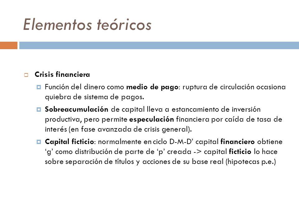 Caracterización de crisis actual Crisis financiera es expresión de Crisis Estructural: caída tendencial de largo plazo de la ganancia (tasa y masa) por elevada sobreacumulación de capital, expresa contradicción entre Capacidad de Producción (social) y de Consumo (apropiación individual).