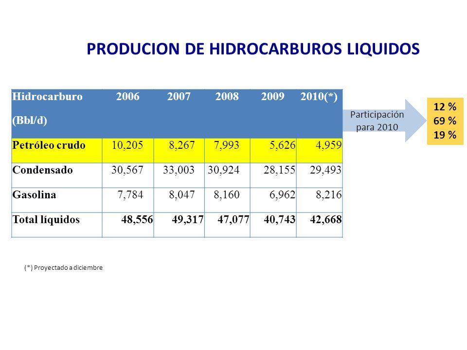 PRODUCCIÓN DE HIDROCARBUROS LÍQUIDOS Participación para 2010 12 % 69 % 19 % Hidrocarburo20062007200820092010(*) (Bbl/d) Petróleo crudo 10,205 8,267 7,9935,6264,959 Condensado 30,567 33,003 30,92428,15529,493 Gasolina 7,784 8,047 8,1606,9628,216 Total líquidos48,55649,31747,07740,74342,668 (*) Proyectado a diciembre PRODUCION DE HIDROCARBUROS LIQUIDOS