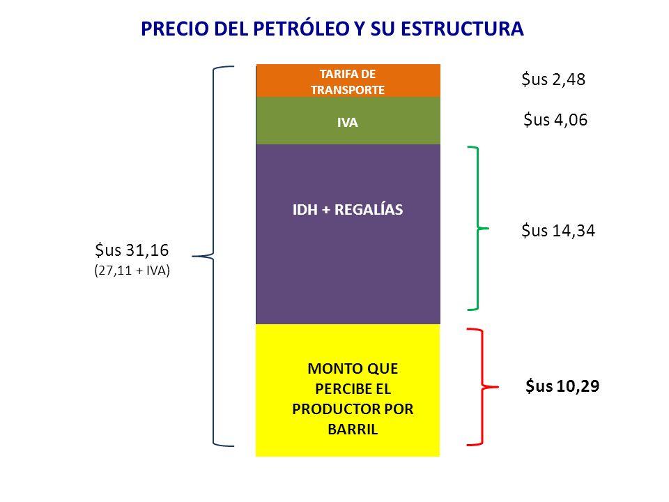 $us 31,16 (27,11 + IVA) PRECIO DE REFERENCIA $us 2,48 TARIFA DE TRANSPORTE $us 14,34 IDH + REGALÍAS MONTO QUE PERCIBE EL PRODUCTOR POR BARRIL $us 10,29 PRECIO DEL PETRÓLEO Y SU ESTRUCTURA $us 4,06 IVA