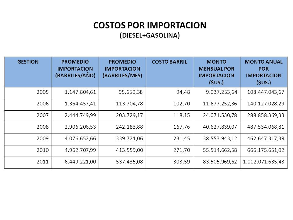 GESTIONPROMEDIO IMPORTACION (BARRILES/AÑO) PROMEDIO IMPORTACION (BARRILES/MES) COSTO BARRILMONTO MENSUAL POR IMPORTACION ($US.) MONTO ANUAL POR IMPORTACION ($US.) 20051.147.804,6195.650,3894,489.037.253,64108.447.043,67 20061.364.457,41113.704,78102,7011.677.252,36140.127.028,29 20072.444.749,99203.729,17118,1524.071.530,78288.858.369,33 20082.906.206,53242.183,88167,7640.627.839,07487.534.068,81 20094.076.652,66339.721,06231,4538.553.943,12462.647.317,39 20104.962.707,99413.559,00271,7055.514.662,58666.175.651,02 20116.449.221,00537.435,08303,5983.505.969,621.002.071.635,43 COSTOS POR IMPORTACION (DIESEL+GASOLINA)