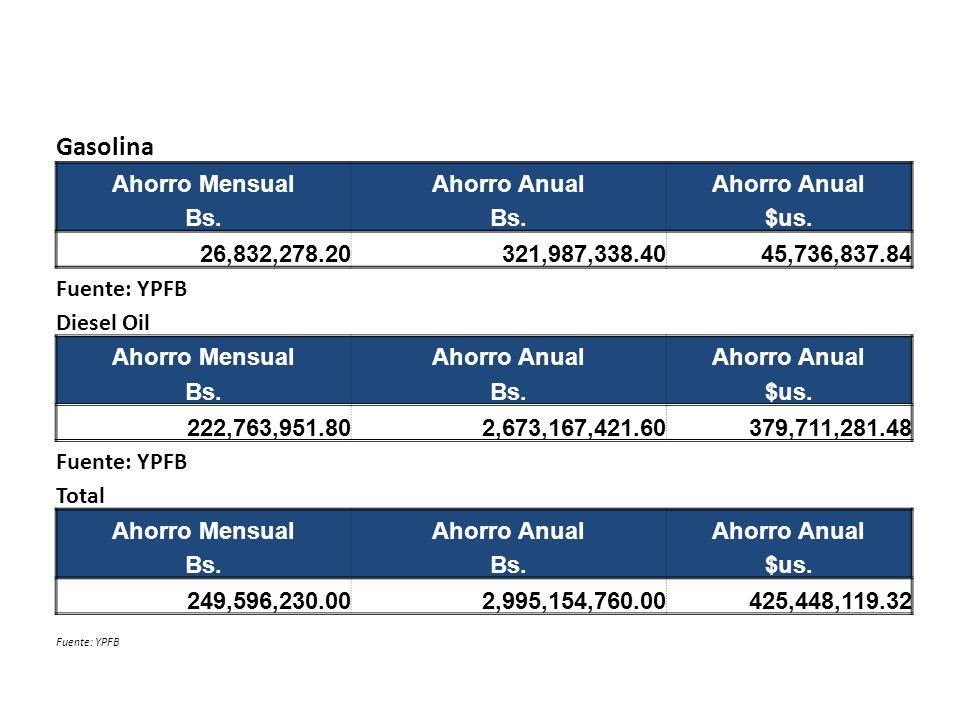 Gasolina Ahorro MensualAhorro Anual Bs. $us.