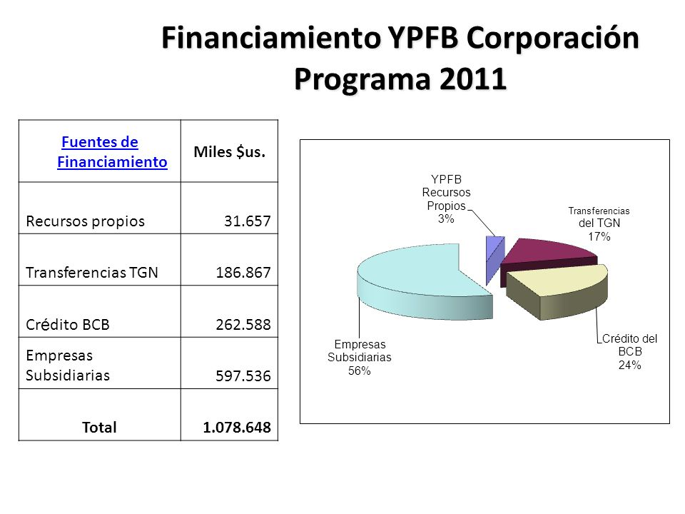 Financiamiento YPFB Corporación Programa 2011 Fuentes de Financiamiento Miles $us.