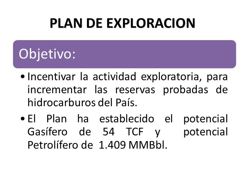 PLAN DE EXPLORACION Objetivo: Incentivar la actividad exploratoria, para incrementar las reservas probadas de hidrocarburos del País.