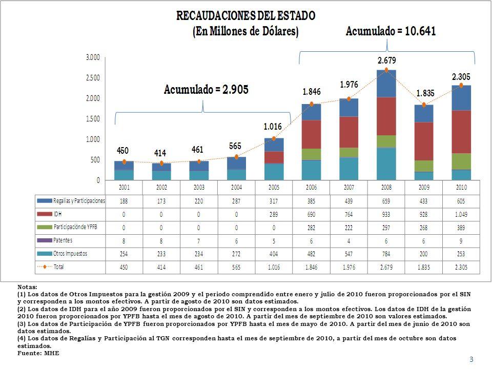 Notas: (1) Los datos de Otros Impuestos para la gestión 2009 y el periodo comprendido entre enero y julio de 2010 fueron proporcionados por el SIN y corresponden a los montos efectivos.
