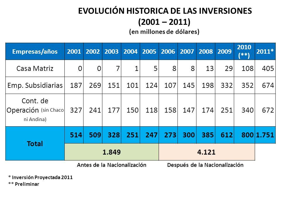 * Inversión Proyectada 2011 ** Preliminar Empresas/años200120022003200420052006200720082009 2010 (**) 2011* Casa Matriz00715881329108405 Emp.