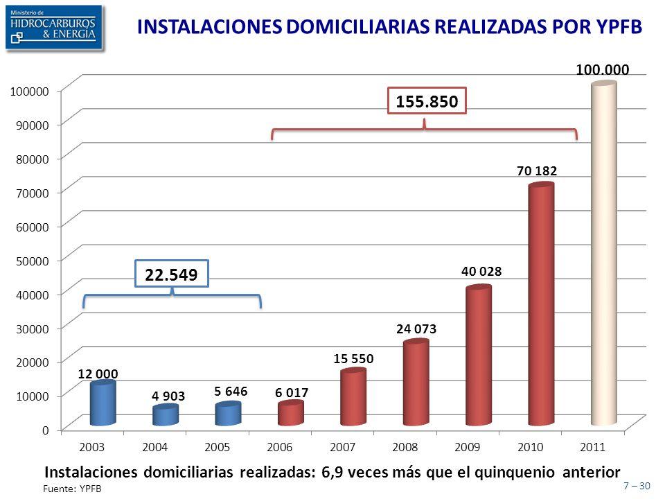 8 – 30 Fuente: YPFB Planta de Separación de Líquidos Rio Grande por día