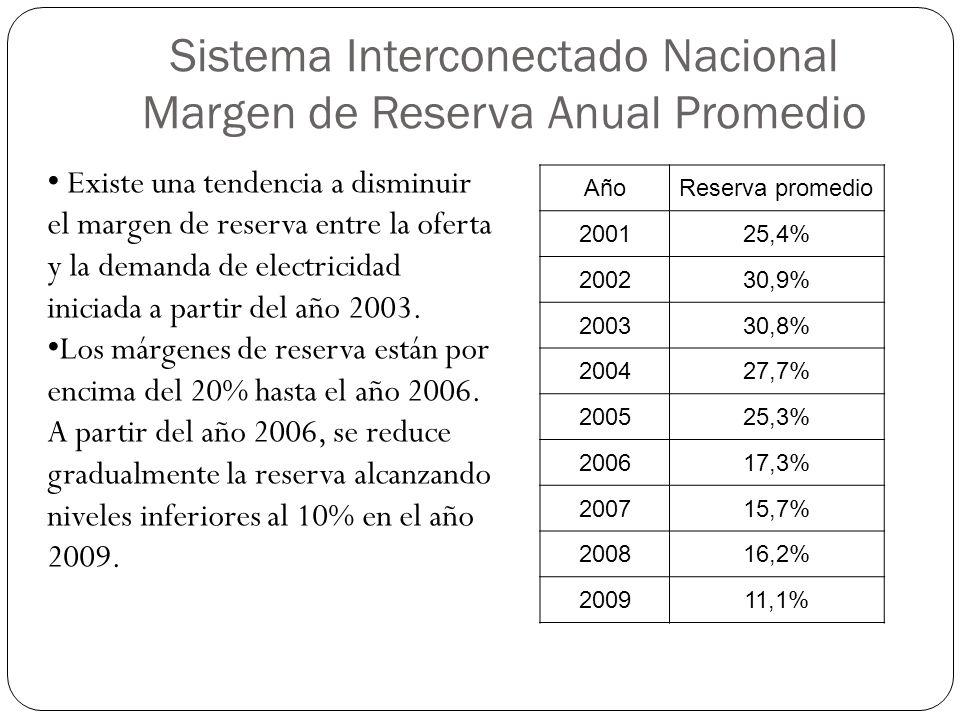 Sistema Interconectado Nacional Margen de Reserva Anual Promedio AñoReserva promedio 200125,4% 200230,9% 200330,8% 200427,7% 200525,3% 200617,3% 20071