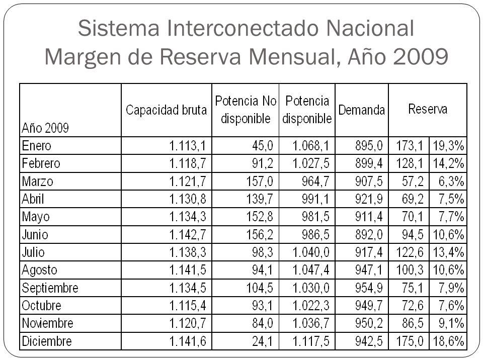 Sistema Interconectado Nacional Margen de Reserva Mensual, Año 2009