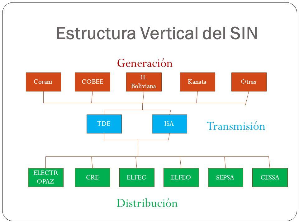 Estructura Vertical del SIN Otras H. Boliviana KanataCOBEECorani TDEISA ELECTR OPAZ CREELFECELFEOSEPSACESSA Generación Transmisión Distribución