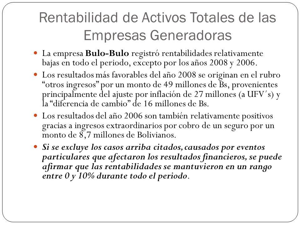 Rentabilidad de Activos Totales de las Empresas Generadoras La empresa Bulo-Bulo registró rentabilidades relativamente bajas en todo el periodo, excep