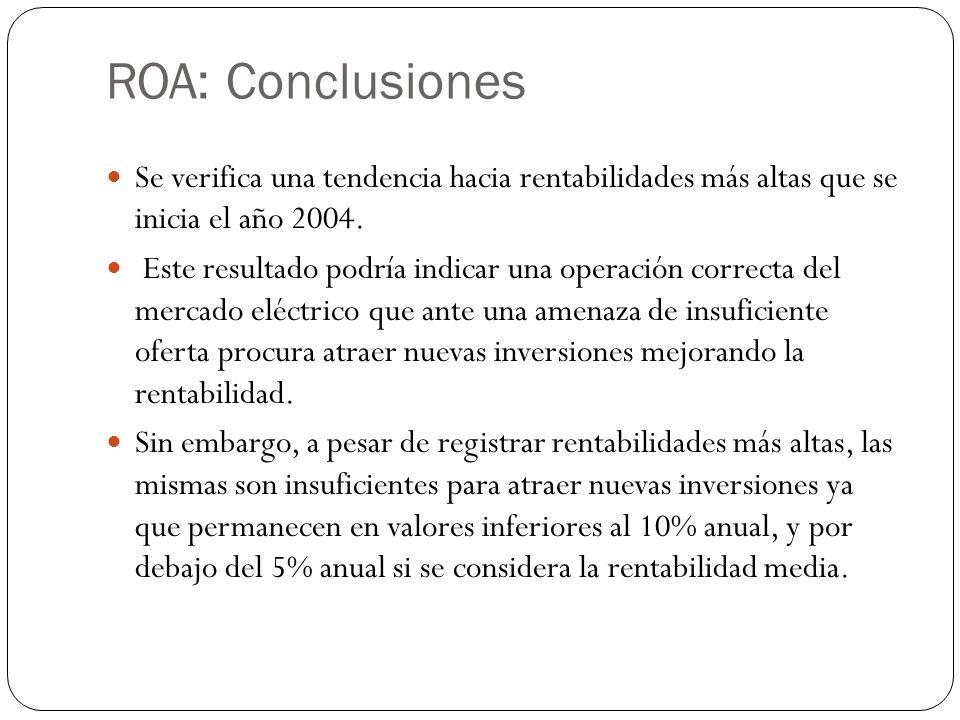 ROA: Conclusiones Se verifica una tendencia hacia rentabilidades más altas que se inicia el año 2004. Este resultado podría indicar una operación corr