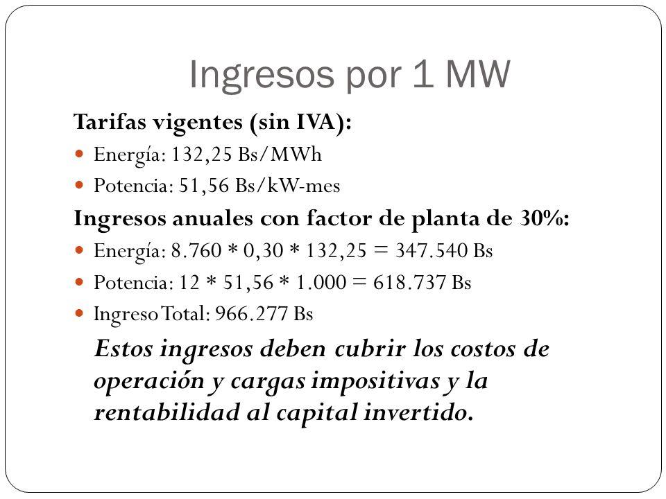 Ingresos por 1 MW Tarifas vigentes (sin IVA): Energía: 132,25 Bs/MWh Potencia: 51,56 Bs/kW-mes Ingresos anuales con factor de planta de 30%: Energía: