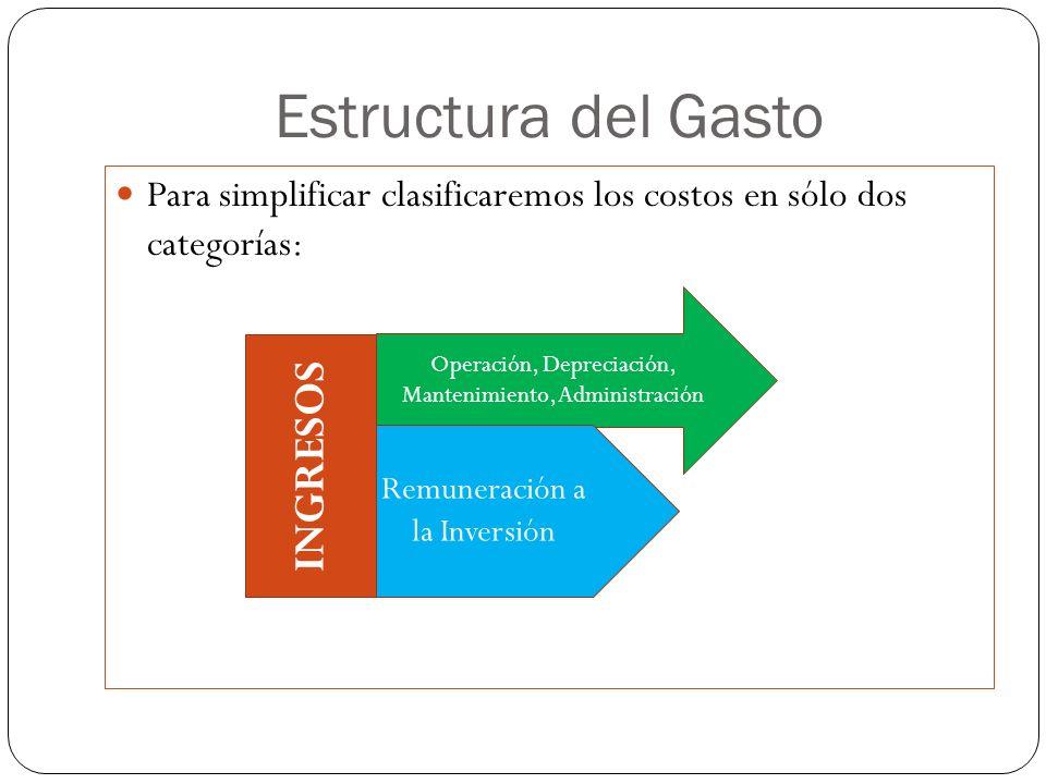 Estructura del Gasto Para simplificar clasificaremos los costos en sólo dos categorías: INGRESOS Operación, Depreciación, Mantenimiento, Administració