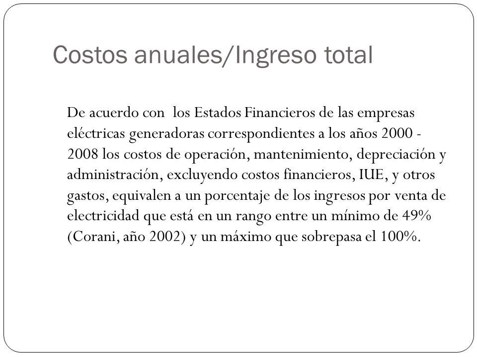 Costos anuales/Ingreso total De acuerdo con los Estados Financieros de las empresas eléctricas generadoras correspondientes a los años 2000 - 2008 los