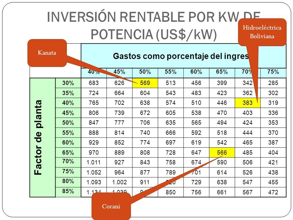 INVERSIÓN RENTABLE POR KW DE POTENCIA (US$/kW) Gastos como porcentaje del ingreso 40%45%50%55%60%65%70%75% Factor de planta 30% 6836265695134563993422