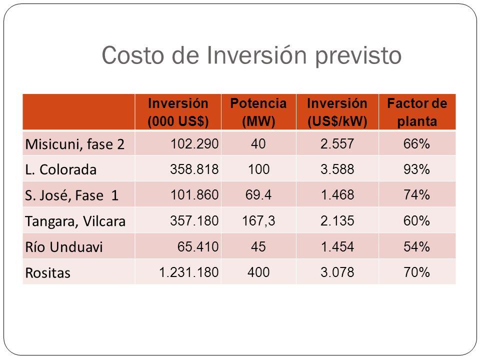 Costo de Inversión previsto Inversión (000 US$) Potencia (MW) Inversión (US$/kW) Factor de planta Misicuni, fase 2 102.290402.55766% L. Colorada 358.8