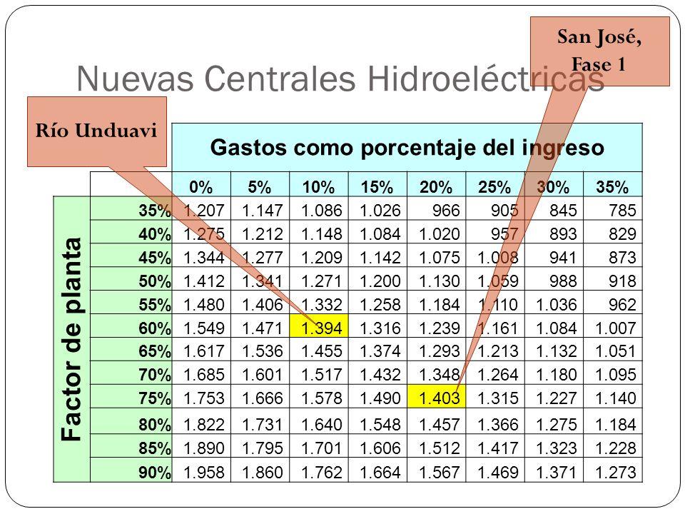 Nuevas Centrales Hidroeléctricas Gastos como porcentaje del ingreso 0%5%10%15%20%25%30%35% Factor de planta 35% 1.207 1.147 1.086 1.026 966 905 845 78