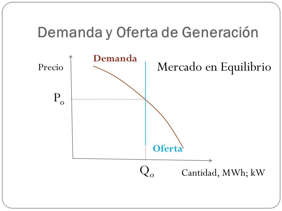 Demanda y Oferta de Generación Precio Cantidad, MWh; kW PoPo QoQo Mercado en Equilibrio Demanda Oferta