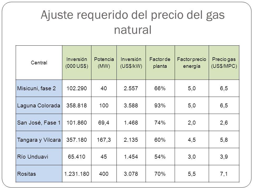 Ajuste requerido del precio del gas natural Central Inversión (000 US$) Potencia (MW) Inversión (US$/kW) Factor de planta Factor precio energía Precio