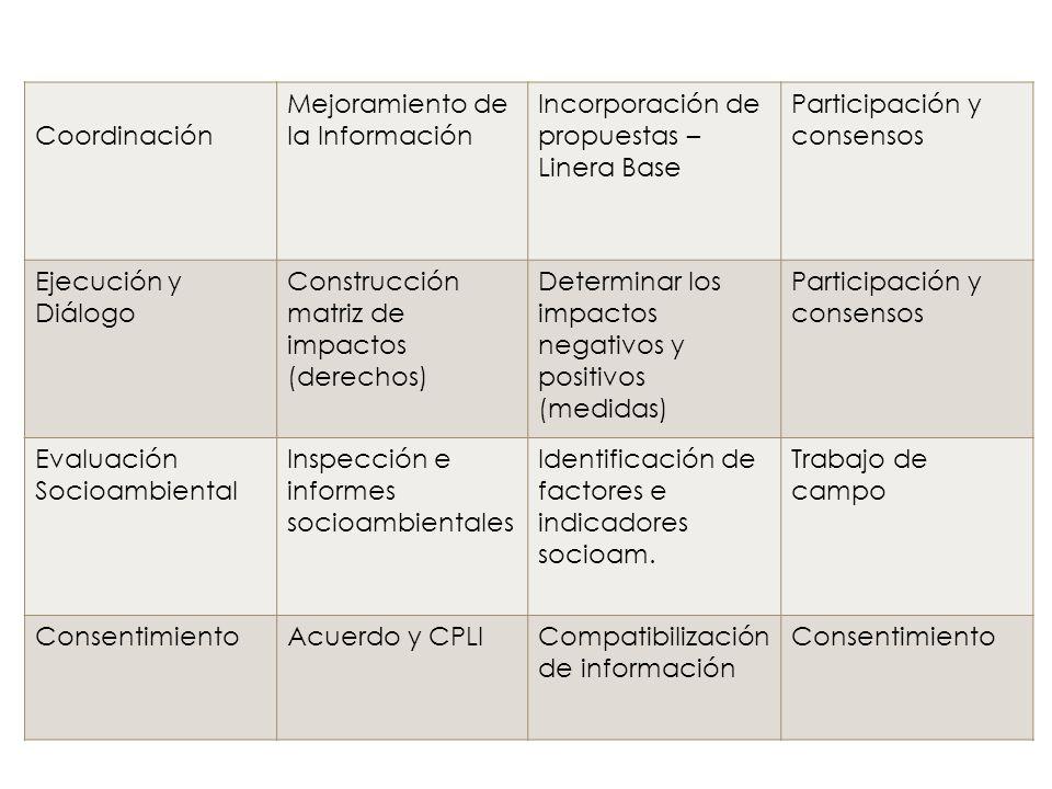 Coordinación Mejoramiento de la Información Incorporación de propuestas – Linera Base Participación y consensos Ejecución y Diálogo Construcción matri