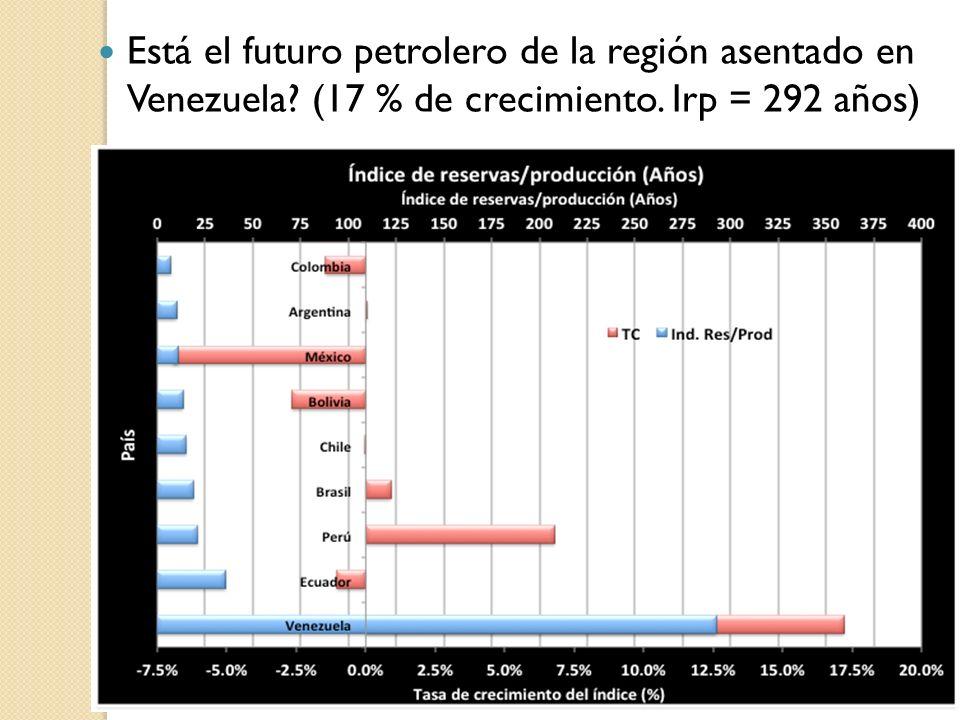 Está el futuro petrolero de la región asentado en Venezuela? (17 % de crecimiento. Irp = 292 años)
