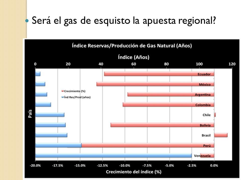 Será el gas de esquisto la apuesta regional?