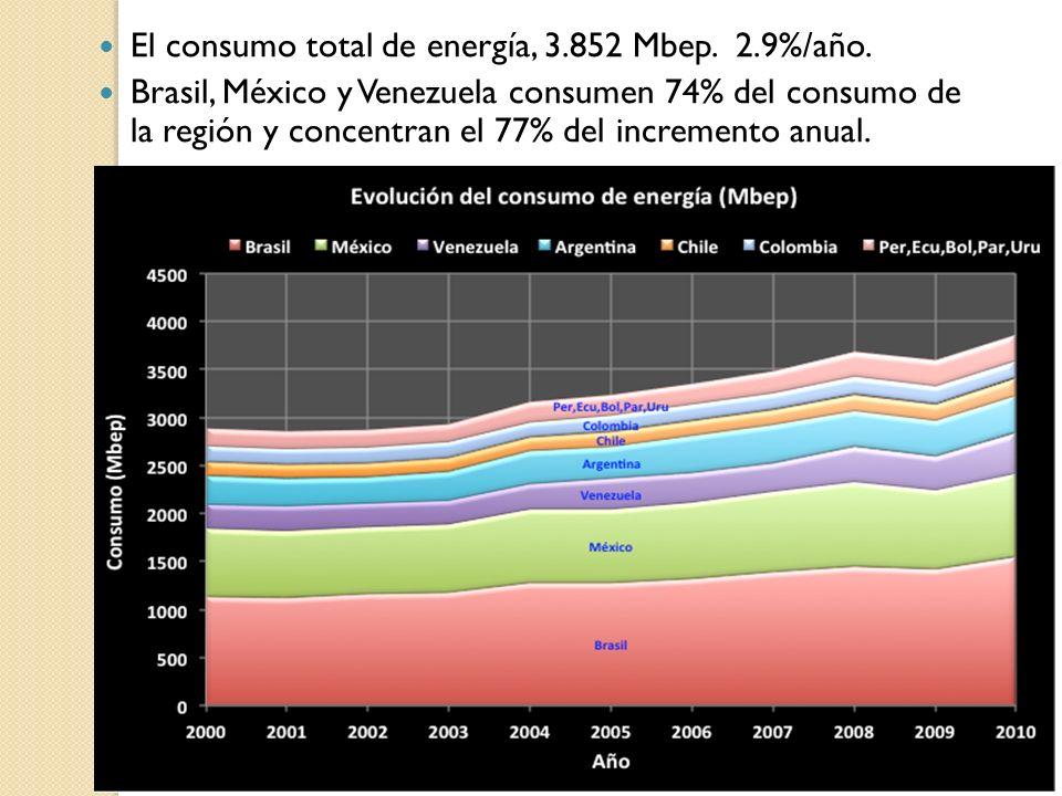 El consumo total de energía, 3.852 Mbep. 2.9%/año. Brasil, México y Venezuela consumen 74% del consumo de la región y concentran el 77% del incremento