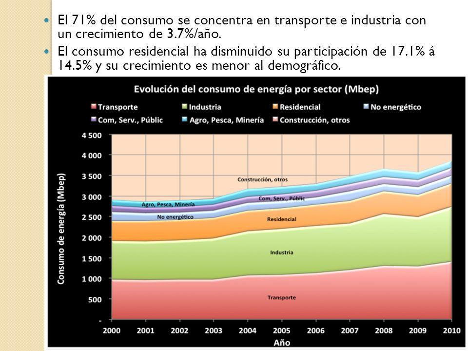 El 71% del consumo se concentra en transporte e industria con un crecimiento de 3.7%/año. El consumo residencial ha disminuido su participación de 17.