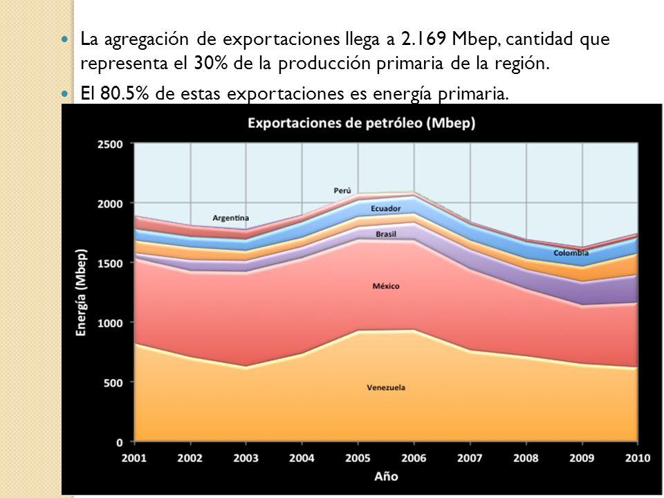 La agregación de exportaciones llega a 2.169 Mbep, cantidad que representa el 30% de la producción primaria de la región. El 80.5% de estas exportacio