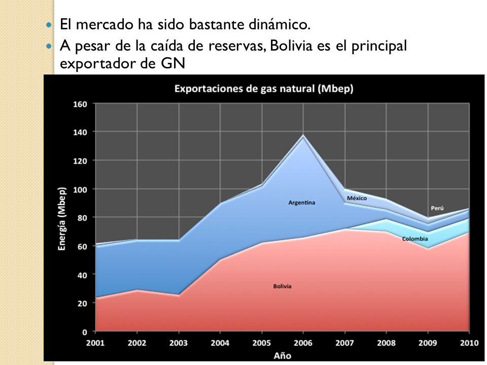El mercado ha sido bastante dinámico. A pesar de la caída de reservas, Bolivia es el principal exportador de GN