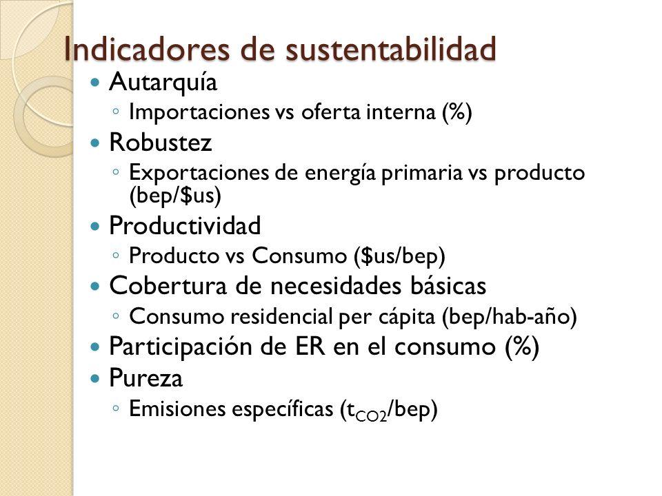 Indicadores de sustentabilidad Autarquía Importaciones vs oferta interna (%) Robustez Exportaciones de energía primaria vs producto (bep/$us) Producti