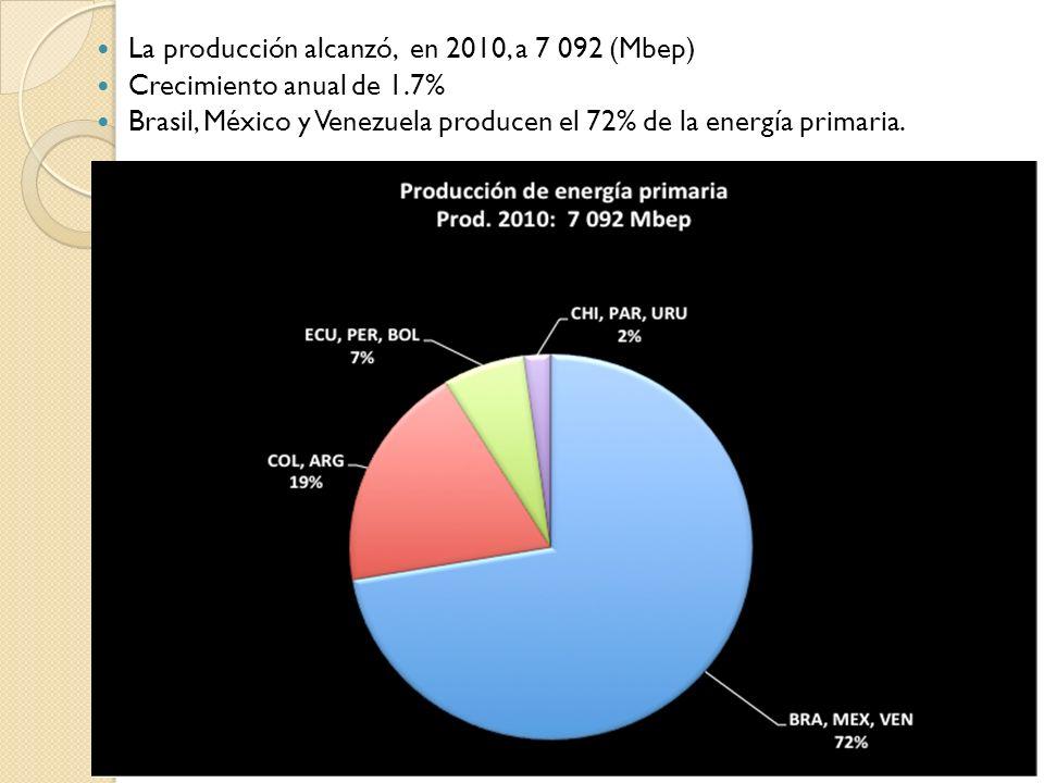 La producción alcanzó, en 2010, a 7 092 (Mbep) Crecimiento anual de 1.7% Brasil, México y Venezuela producen el 72% de la energía primaria.