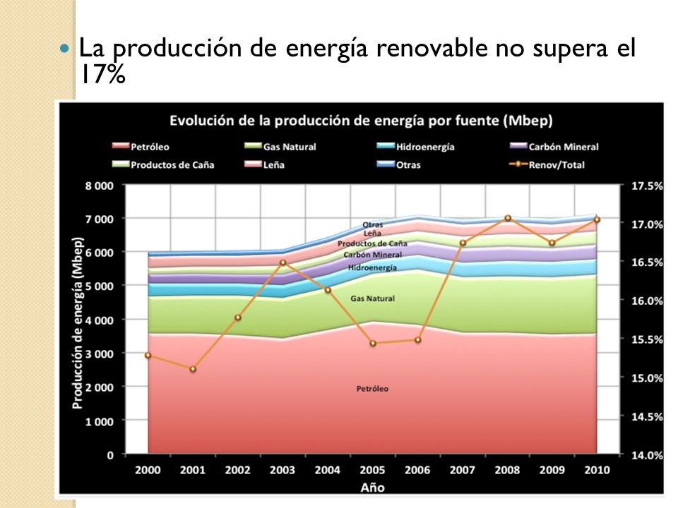 La producción de energía renovable no supera el 17%
