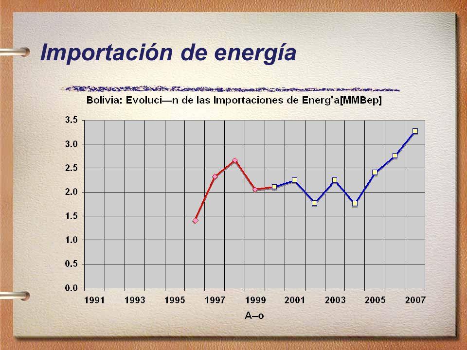 Importación de energía
