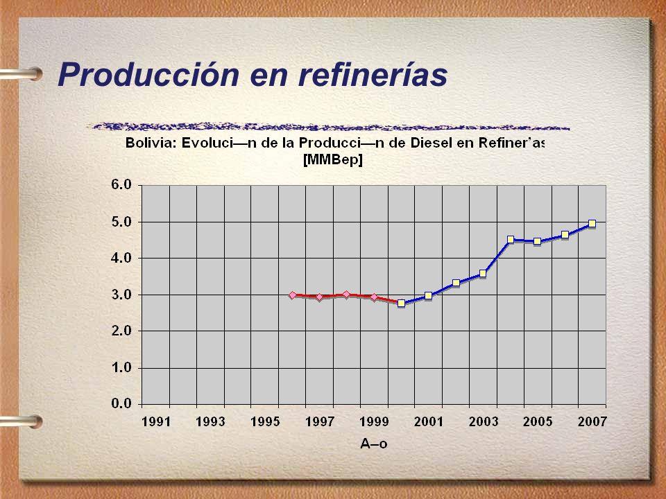 Producción en refinerías