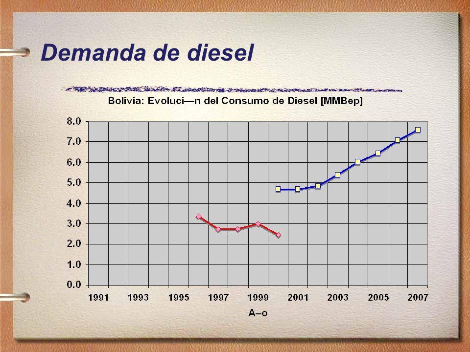 Demanda de diesel