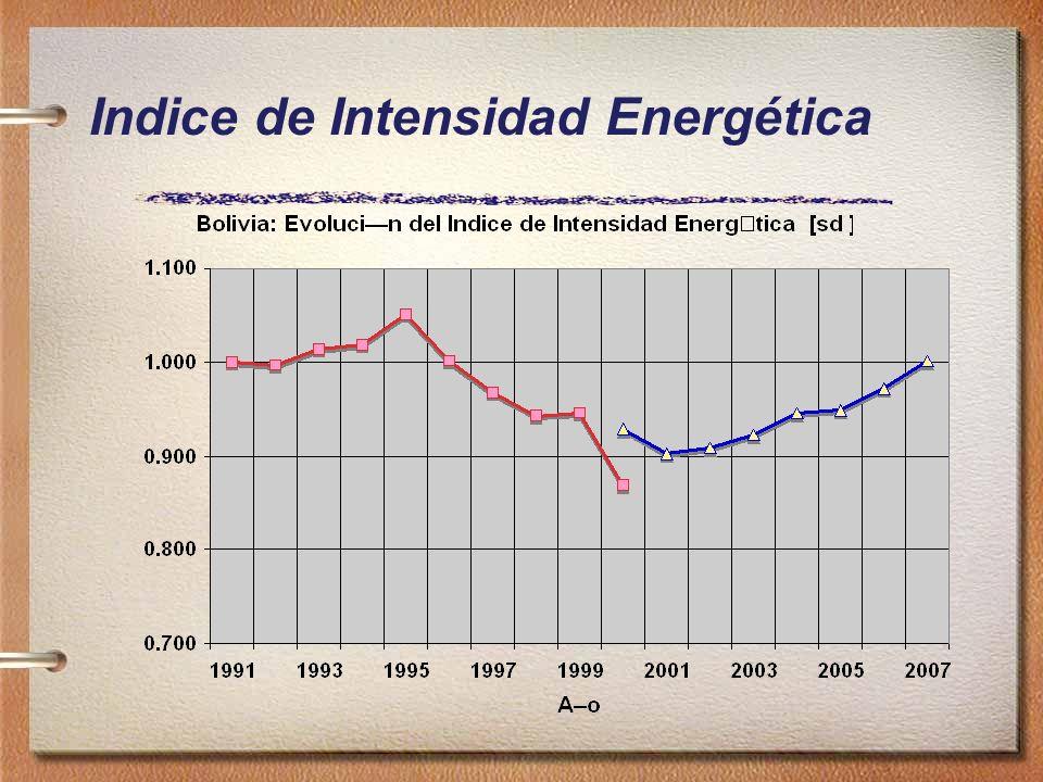 Indice de Intensidad Energética