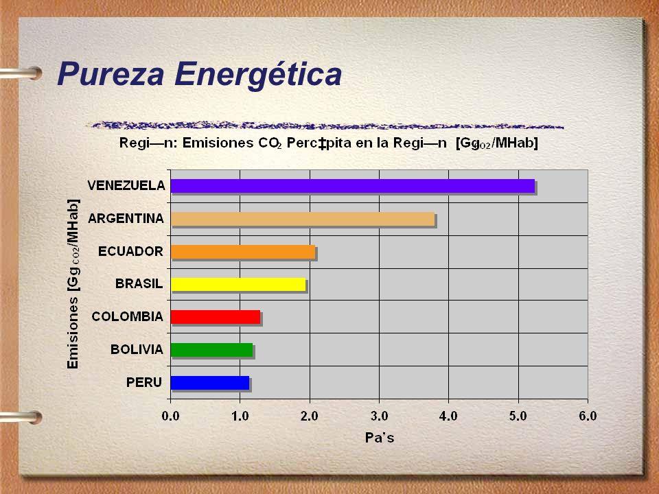 Pureza Energética
