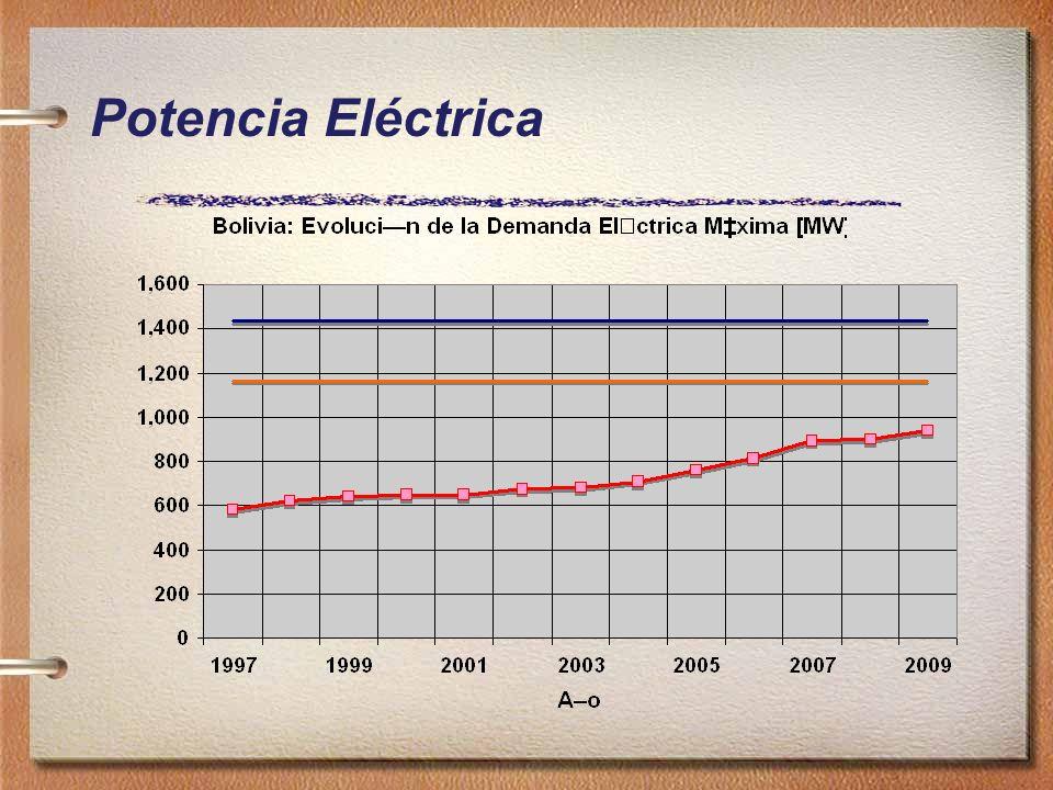 Potencia Eléctrica