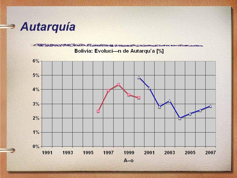Preguntas: Convertir a Bolivia en el centro energético regional: –Pretendía alcanzar una economía dependiente de la exportación de materias primas.