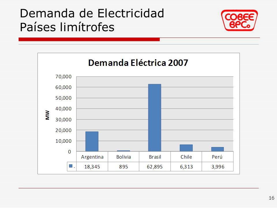 Demanda de Electricidad Países limítrofes 16