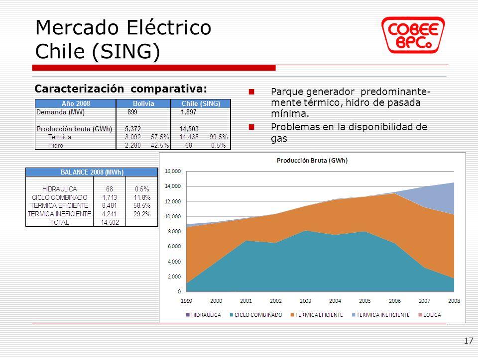 Caracterización comparativa: Mercado Eléctrico Chile (SING) 17 Parque generador predominante- mente térmico, hidro de pasada mínima. Problemas en la d