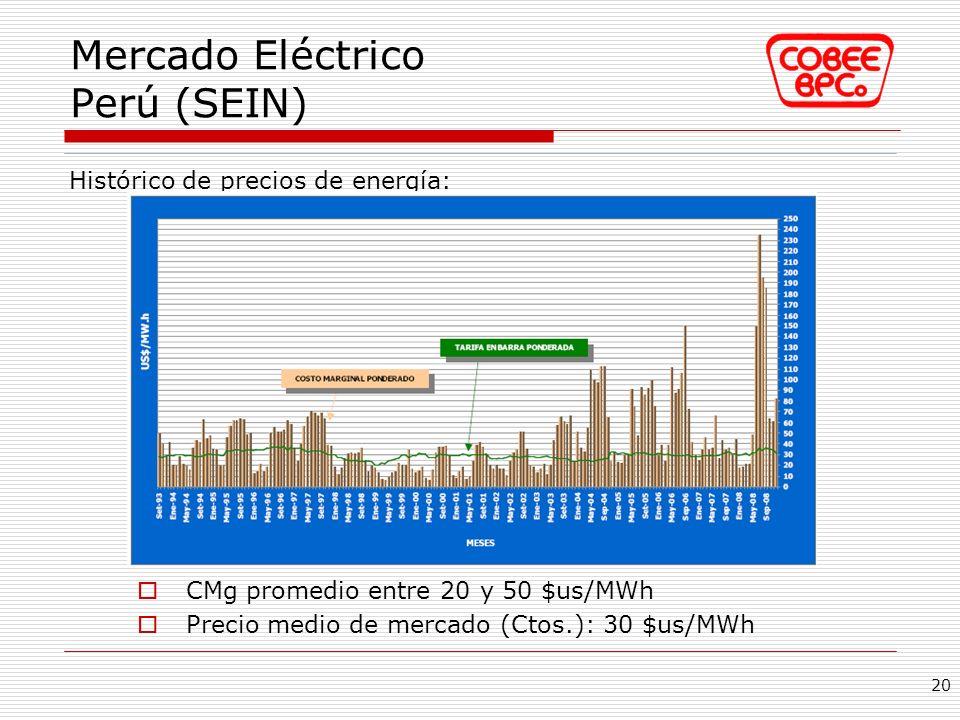 Mercado Eléctrico Perú (SEIN) Histórico de precios de energía: 20 CMg promedio entre 20 y 50 $us/MWh Precio medio de mercado (Ctos.): 30 $us/MWh