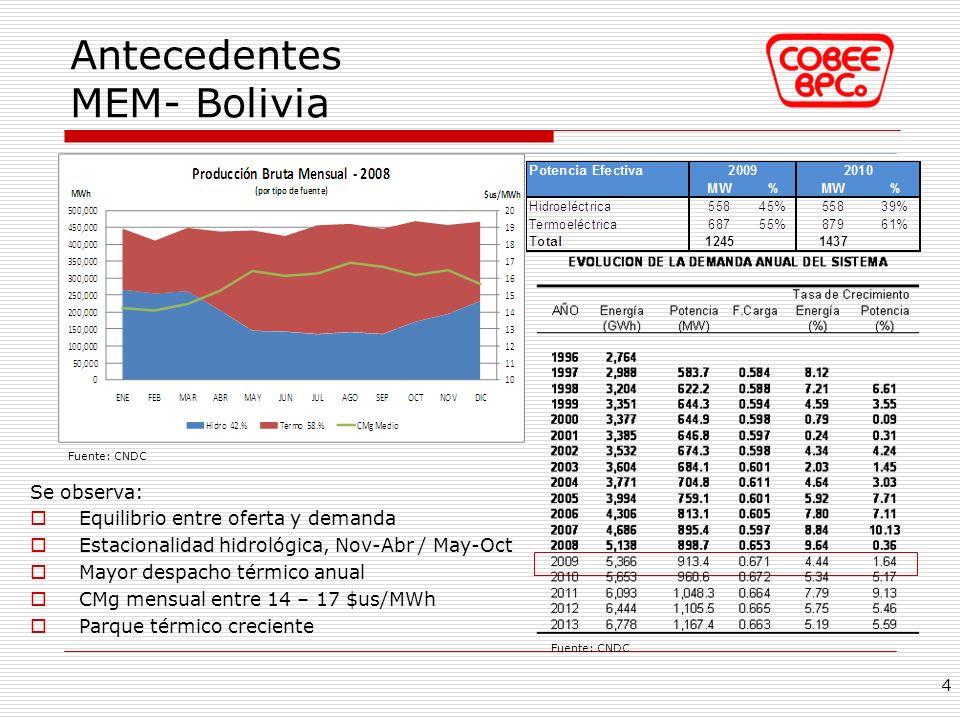 Antecedentes MEM- Bolivia 4 Fuente: CNDC Se observa: Equilibrio entre oferta y demanda Estacionalidad hidrológica, Nov-Abr / May-Oct Mayor despacho té