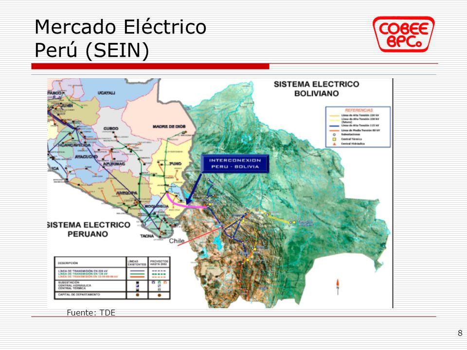 Mercado Eléctrico Perú (SEIN) Caracterización comparativa: 19