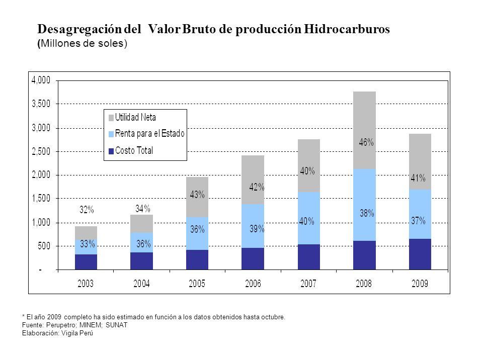 Desagregación del Valor Bruto de producción Hidrocarburos (Millones de soles) * El año 2009 completo ha sido estimado en función a los datos obtenidos