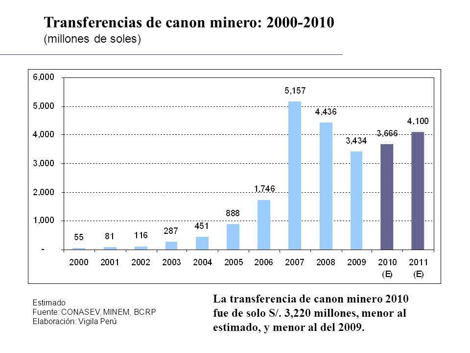 Transferencias de canon minero: 2000-2010 (millones de soles) Estimado Fuente: CONASEV, MINEM, BCRP Elaboración: Vigila Perú La transferencia de canon