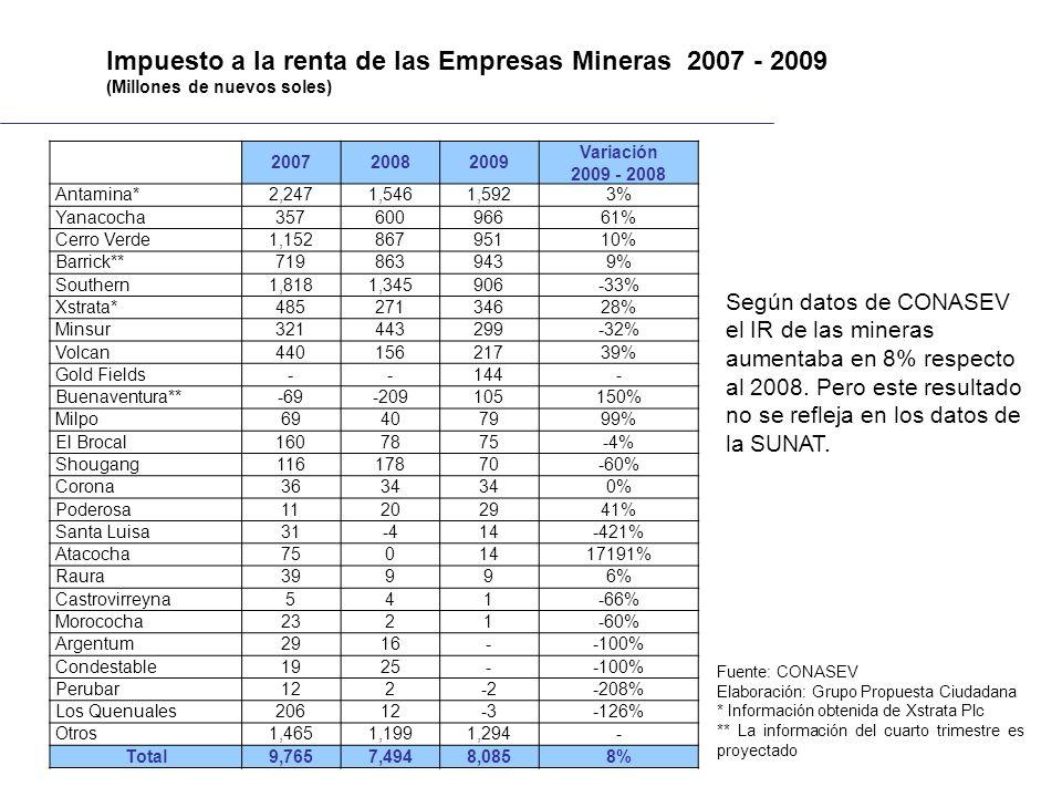 200720082009 Variación 2009 - 2008 Antamina*2,2471,5461,5923% Yanacocha35760096661% Cerro Verde1,15286795110% Barrick**7198639439% Southern1,8181,3459